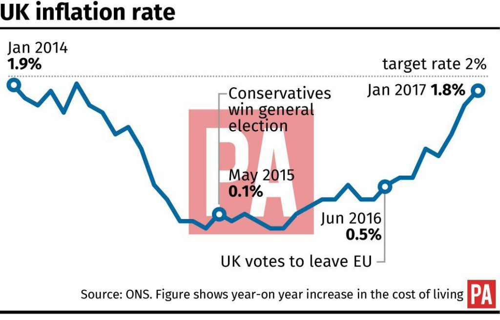 UK inflation rate.
