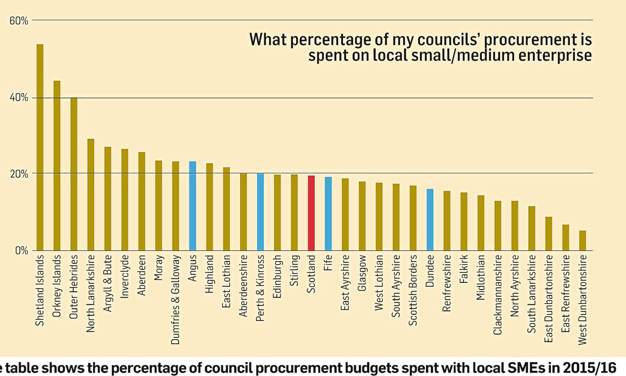 FSB table shows the percentage of local procurement budgets spent with local SMEs in 2015/16